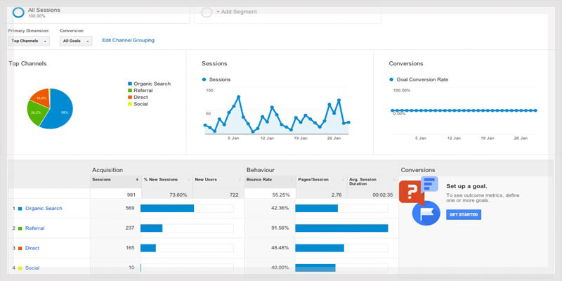 Google analytics showing acquisition data in colour graph and pie icons.