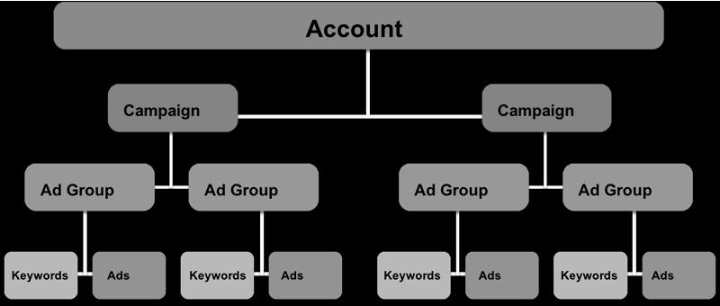 Basic layout showing Google Adwords terminology.